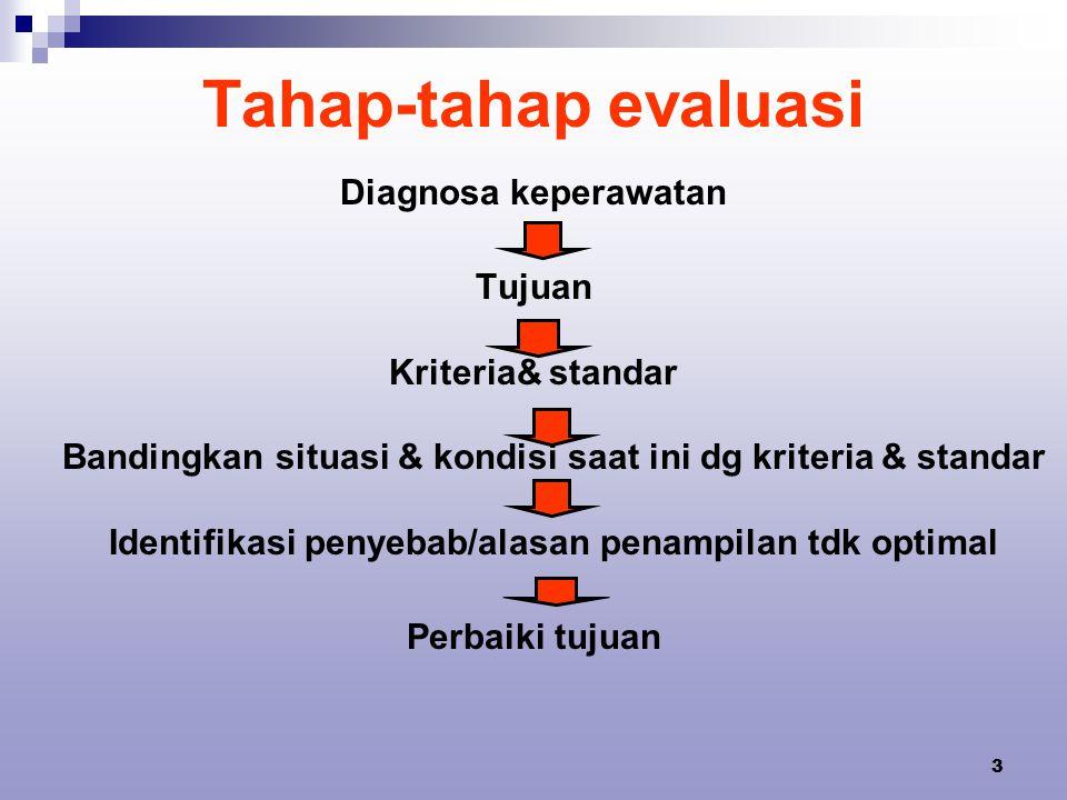 Tahap-tahap evaluasi Diagnosa keperawatan Tujuan Kriteria& standar