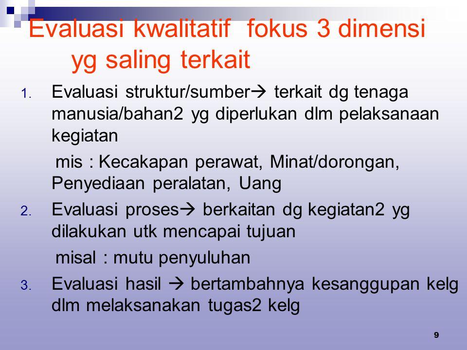 Evaluasi kwalitatif fokus 3 dimensi yg saling terkait
