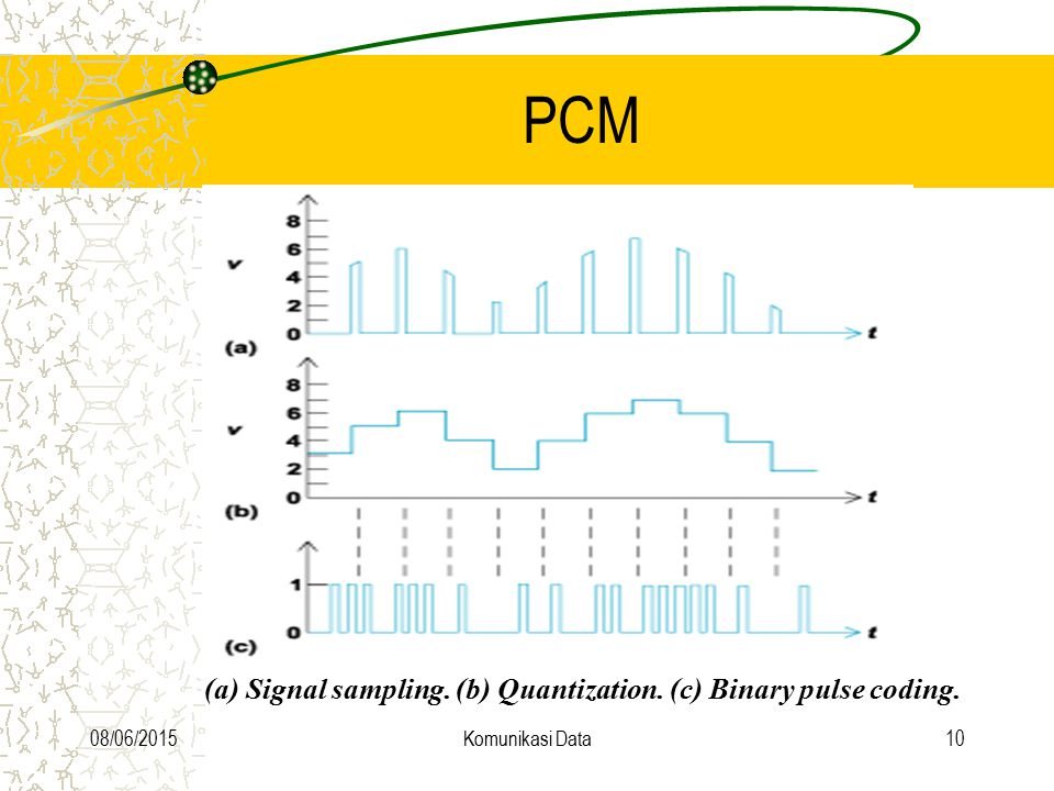 PCM (a) Signal sampling. (b) Quantization. (c) Binary pulse coding.