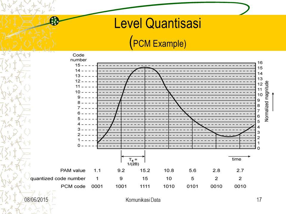 Level Quantisasi (PCM Example)
