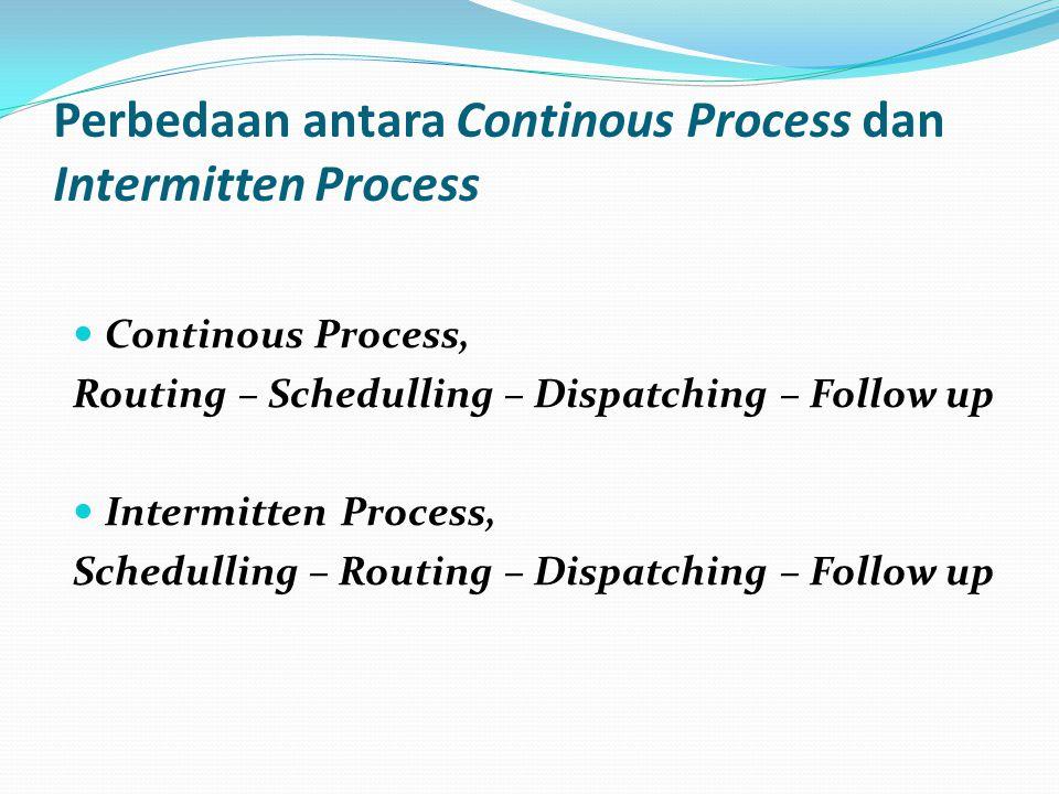 Perbedaan antara Continous Process dan Intermitten Process