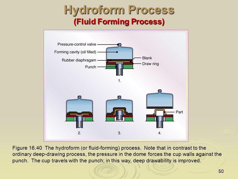 Hydroform Process (Fluid Forming Process)