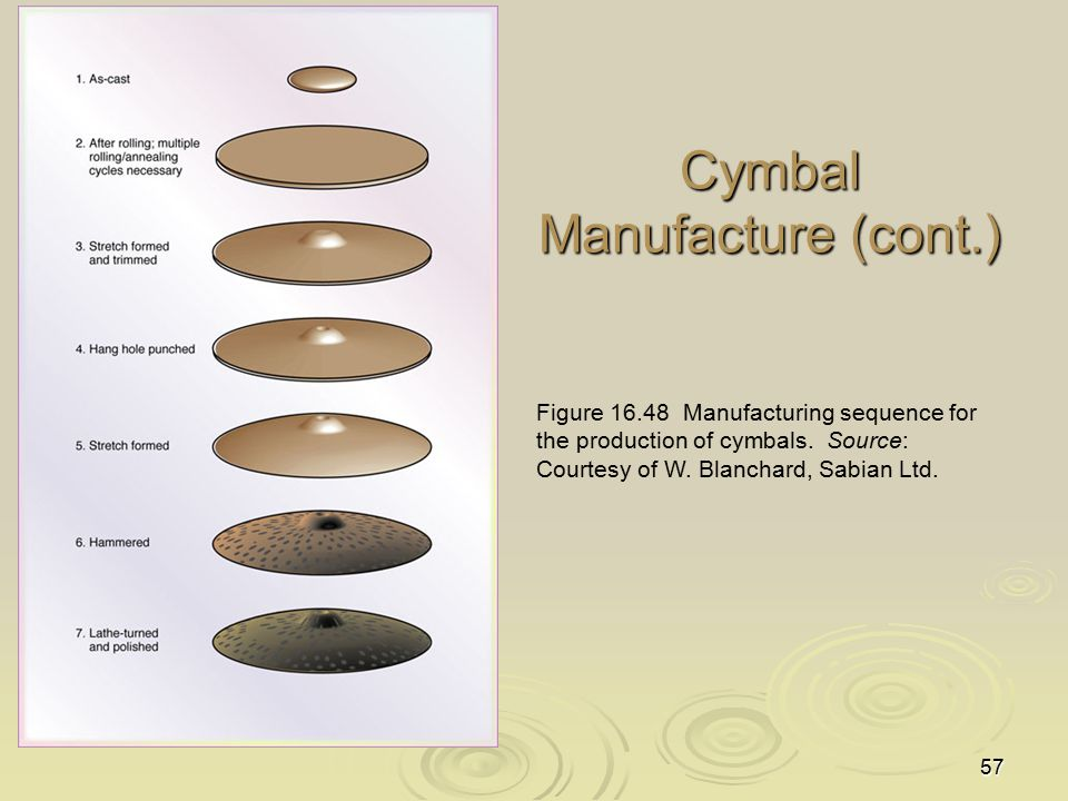 Cymbal Manufacture (cont.)
