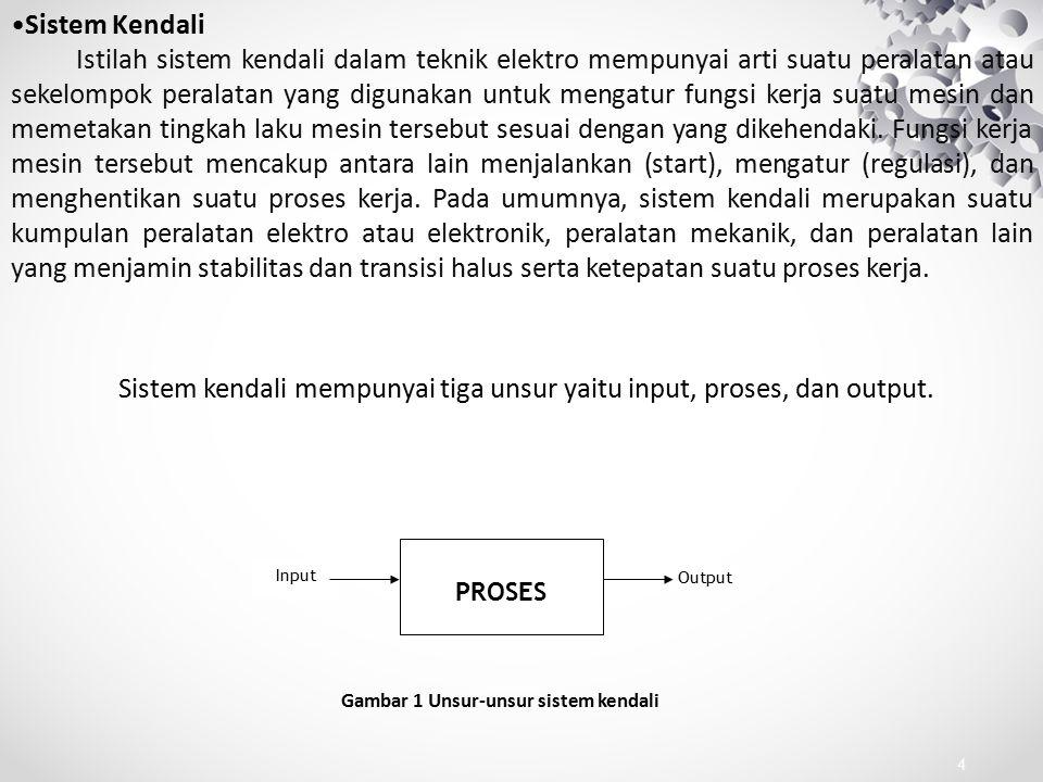 Gambar 1 Unsur-unsur sistem kendali