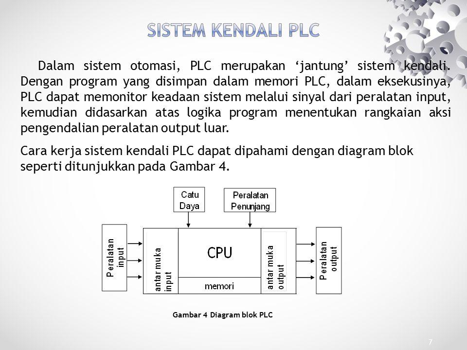 Gambar 4 Diagram blok PLC