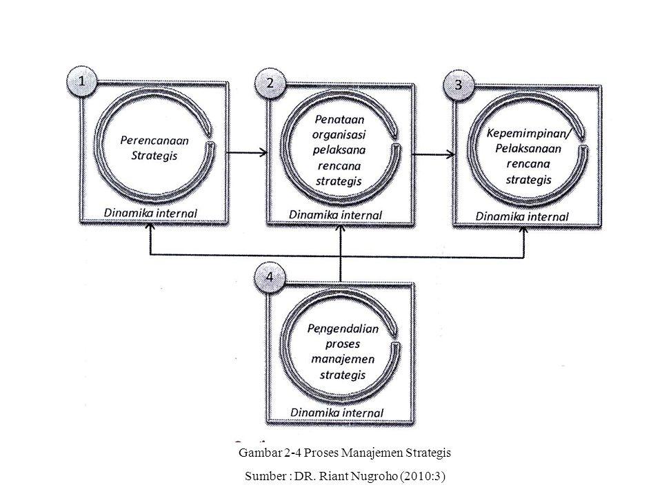 Gambar 2-4 Proses Manajemen Strategis