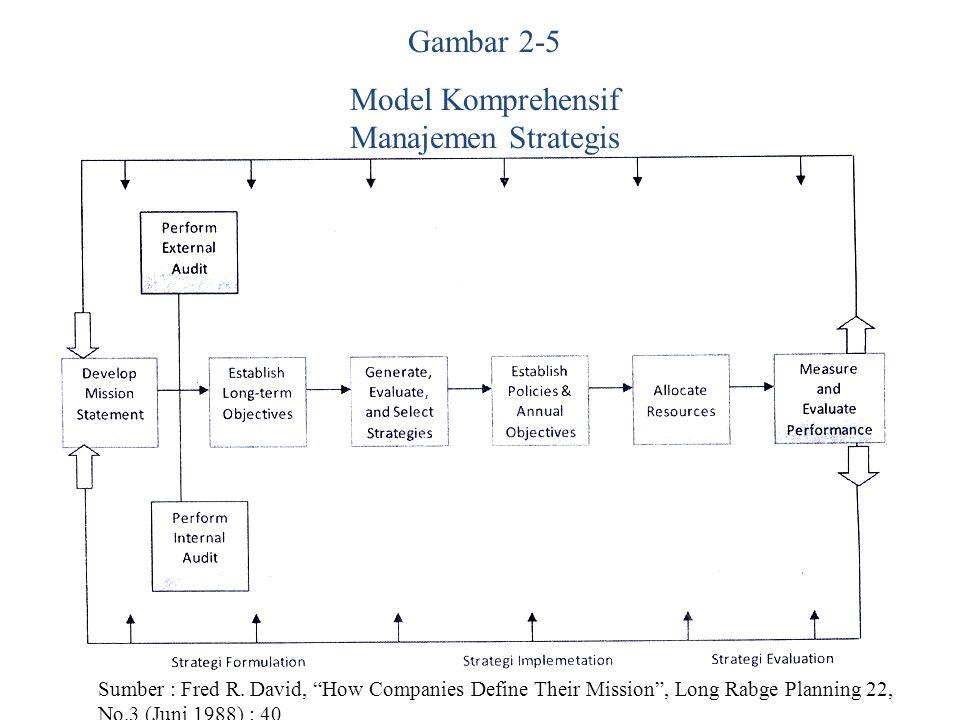 Model Komprehensif Manajemen Strategis
