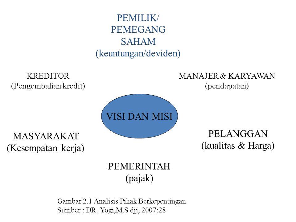 PEMILIK/ PEMEGANG SAHAM (keuntungan/deviden)