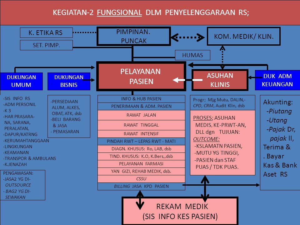 KEGIATAN-2 FUNGSIONAL DLM PENYELENGGARAAN RS;