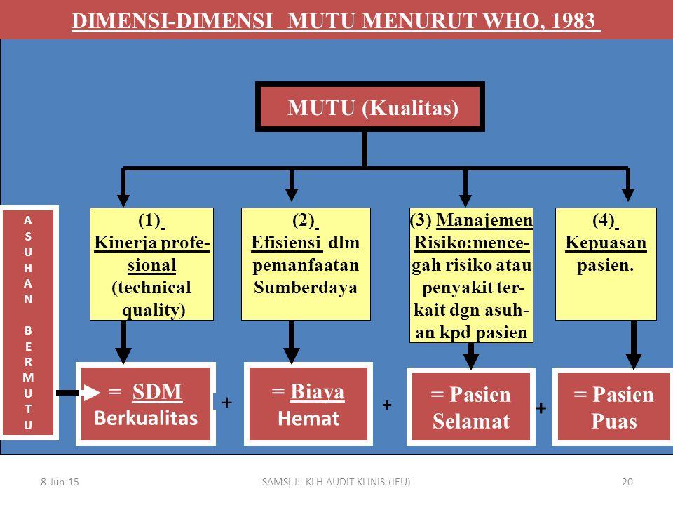 DIMENSI-DIMENSI MUTU MENURUT WHO, 1983