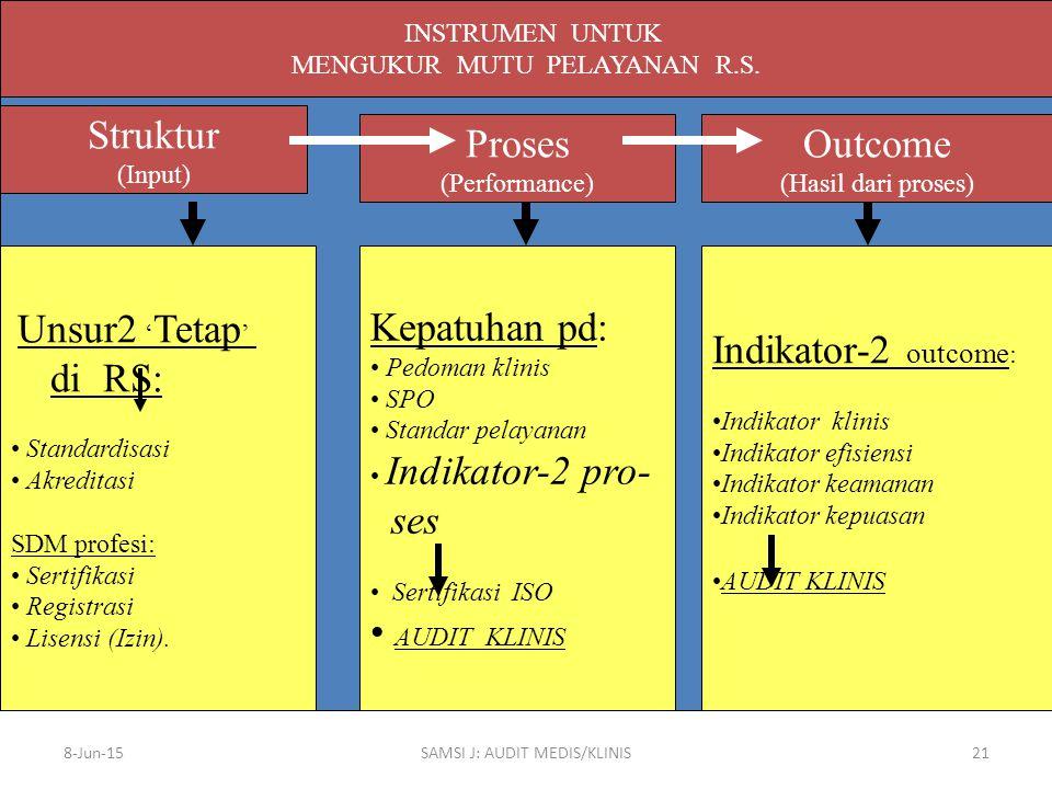 Struktur Proses Outcome Kepatuhan pd: ses AUDIT KLINIS