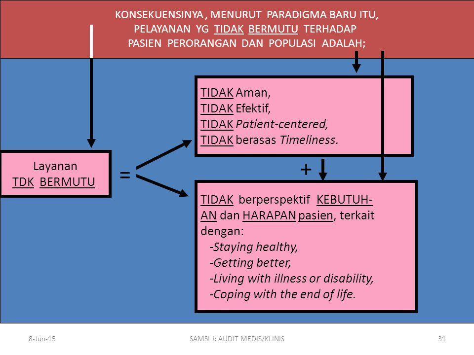 + = TIDAK Aman, TIDAK Efektif, TIDAK Patient-centered,