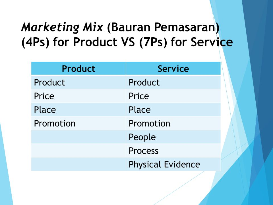 Marketing Mix (Bauran Pemasaran) (4Ps) for Product VS (7Ps) for Service