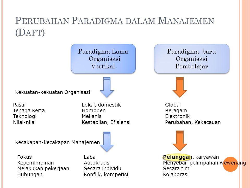 Perubahan Paradigma dalam Manajemen (Daft)