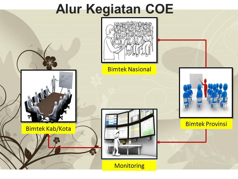 Alur Kegiatan COE Bimtek Nasional Bimtek Provinsi Bimtek Kab/Kota
