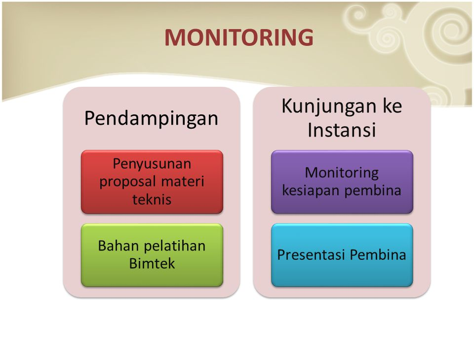 monitoring Kunjungan ke Instansi Pendampingan