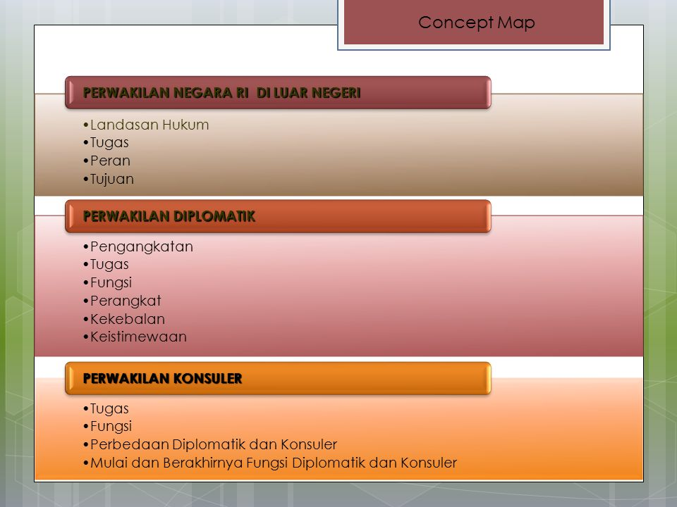 Concept Map Landasan Hukum Tugas Peran Tujuan