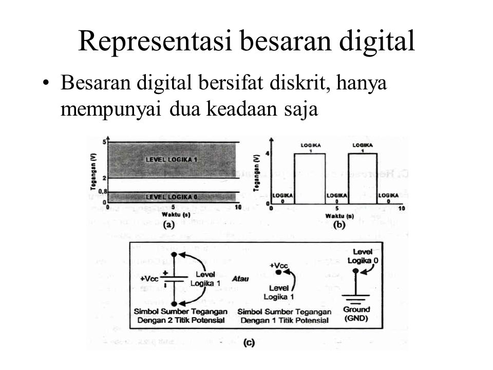 Representasi besaran digital