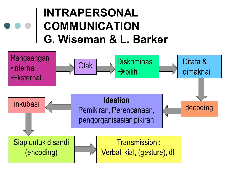 INTRAPERSONAL COMMUNICATION G. Wiseman & L. Barker