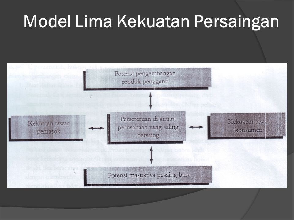 Model Lima Kekuatan Persaingan