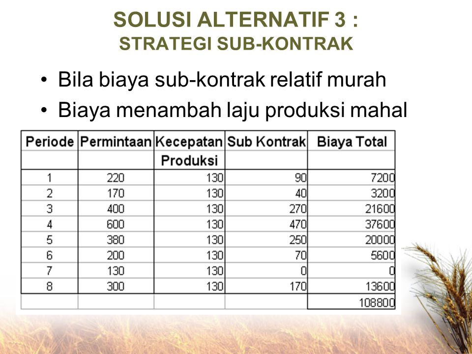 SOLUSI ALTERNATIF 3 : STRATEGI SUB-KONTRAK