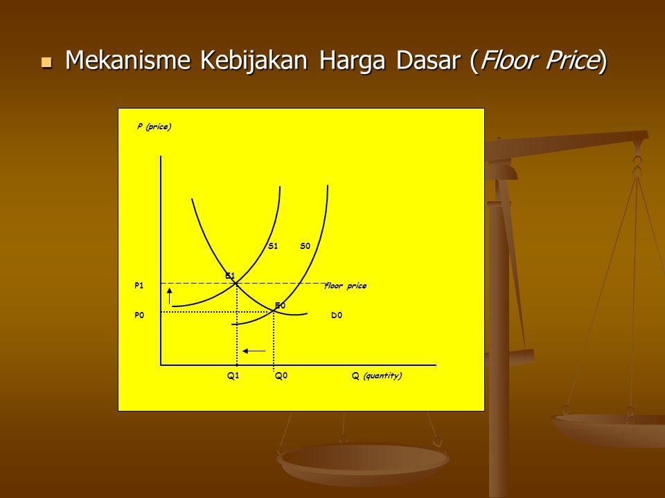 Mekanisme Kebijakan Harga Dasar (Floor Price)
