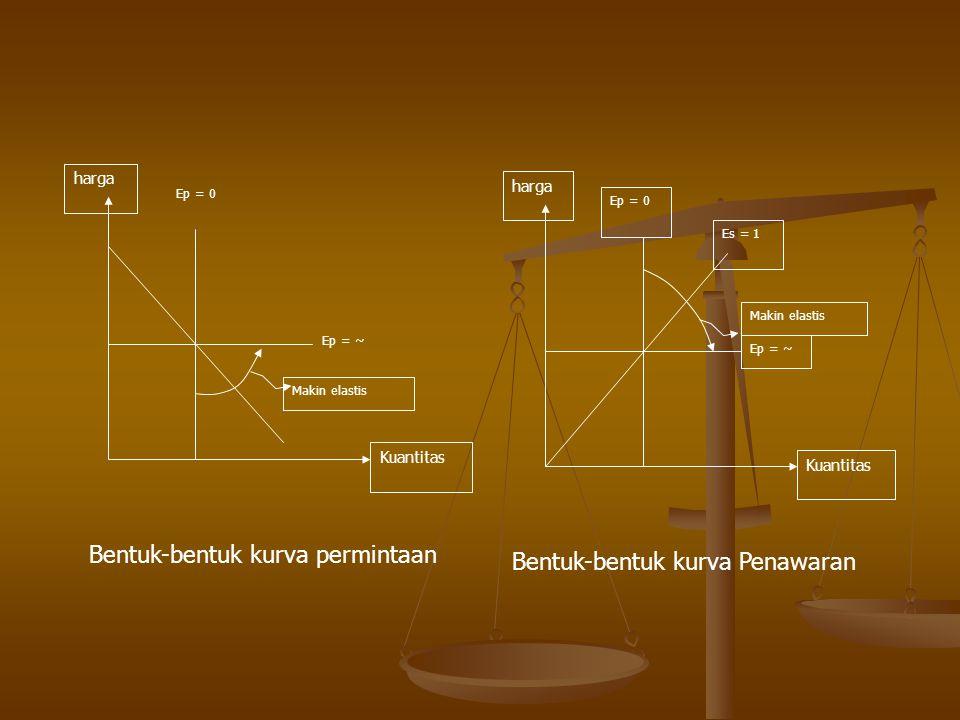 Bentuk-bentuk kurva permintaan Bentuk-bentuk kurva Penawaran