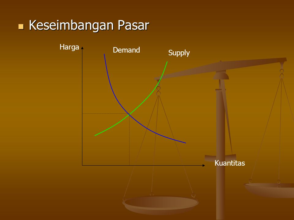 Keseimbangan Pasar Harga Kuantitas Demand Supply
