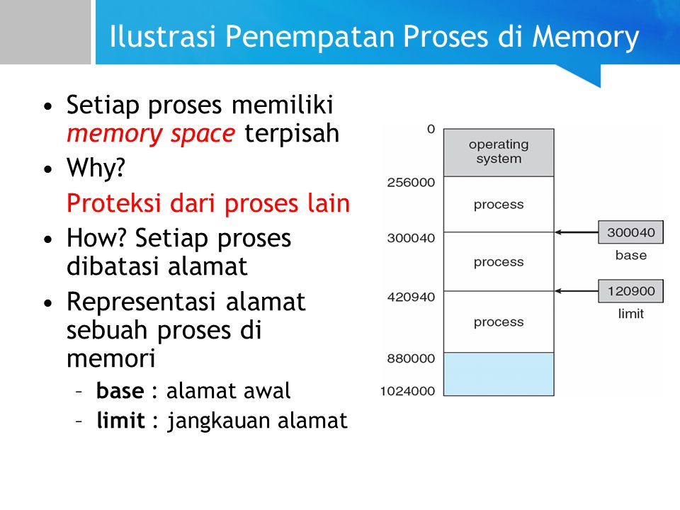 Ilustrasi Penempatan Proses di Memory
