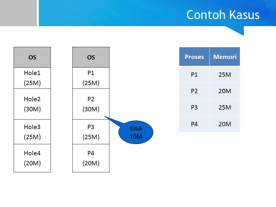 Contoh Kasus OS Hole1 (25M) Hole2 (30M) Hole3 Hole4 (20M) OS P1 (25M)