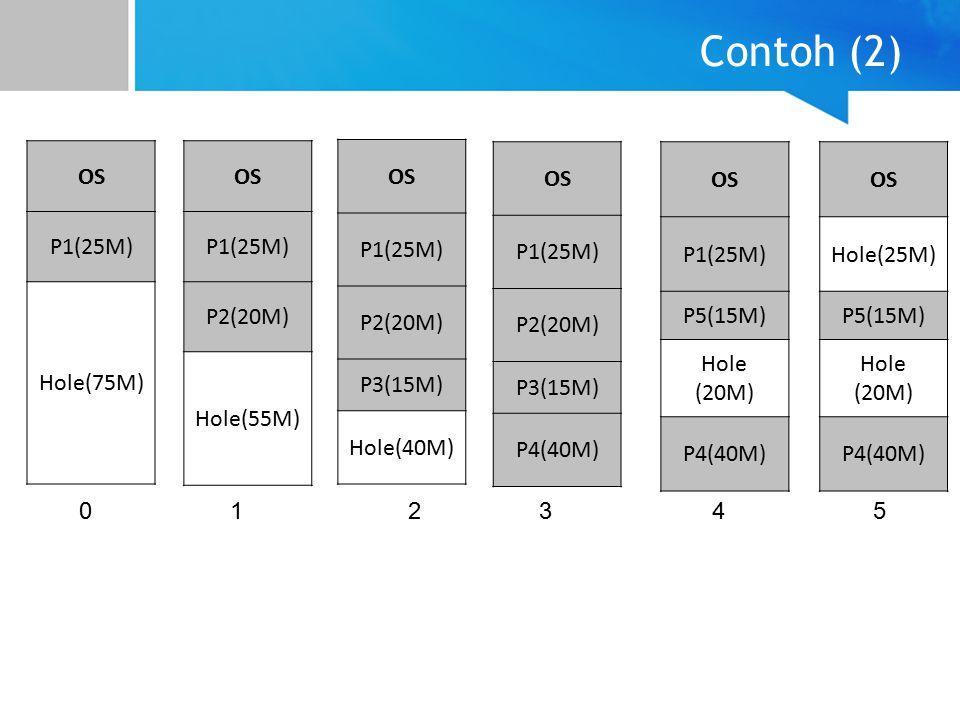 Contoh (2) OS P1(25M) Hole(75M) OS P1(25M) P2(20M) Hole(55M) OS