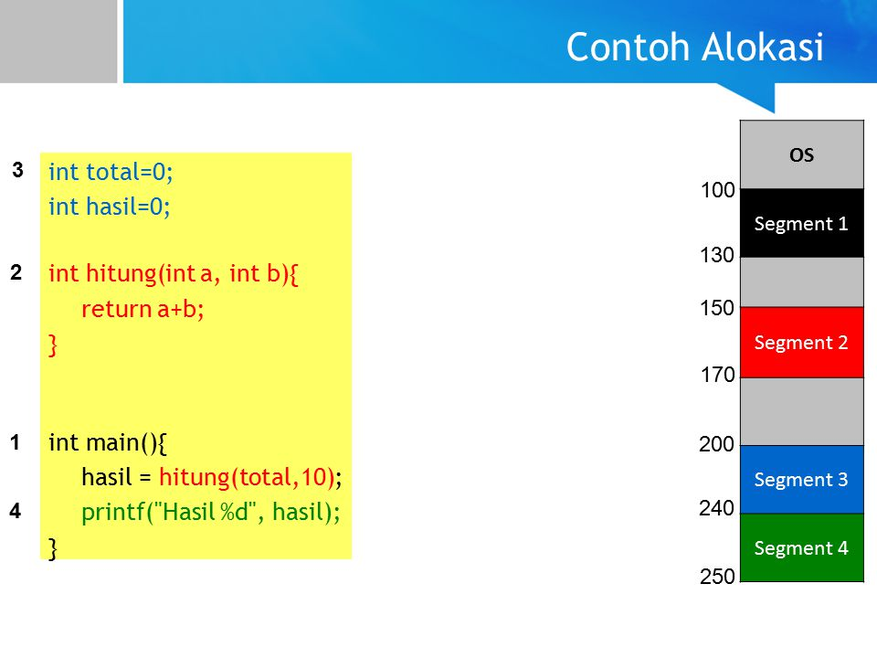 Contoh Alokasi int total=0; int hasil=0; int hitung(int a, int b){