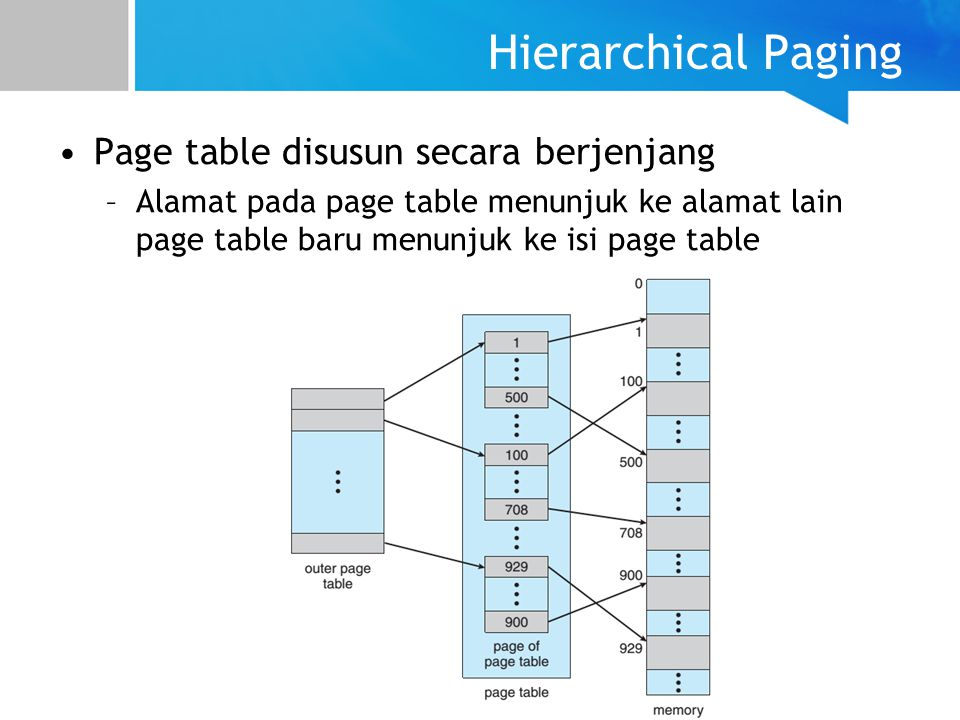 Hierarchical Paging Page table disusun secara berjenjang
