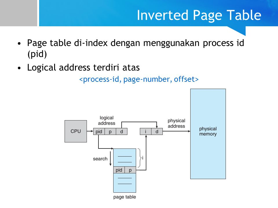 <process-id, page-number, offset>