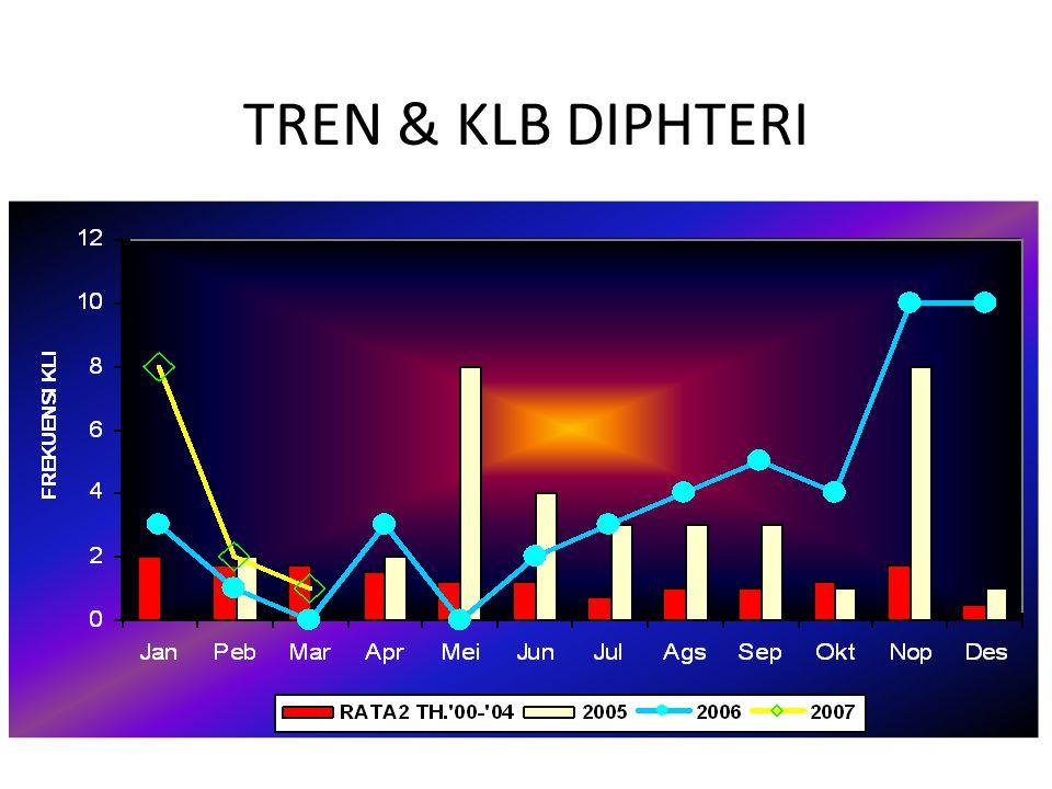 TREN & KLB DIPHTERI