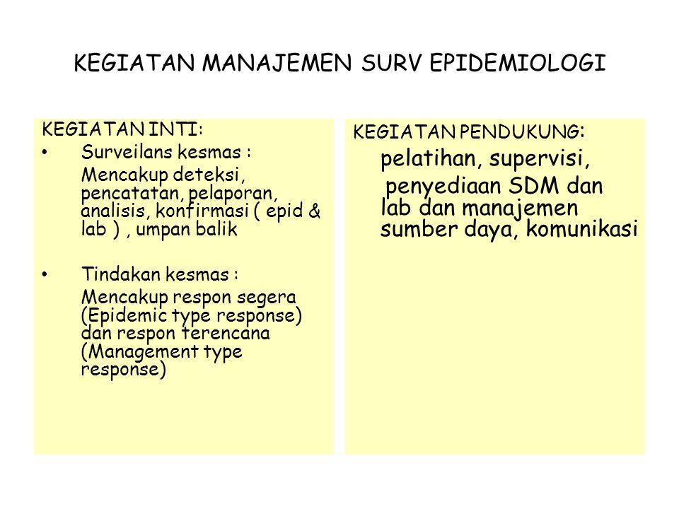 KEGIATAN MANAJEMEN SURV EPIDEMIOLOGI