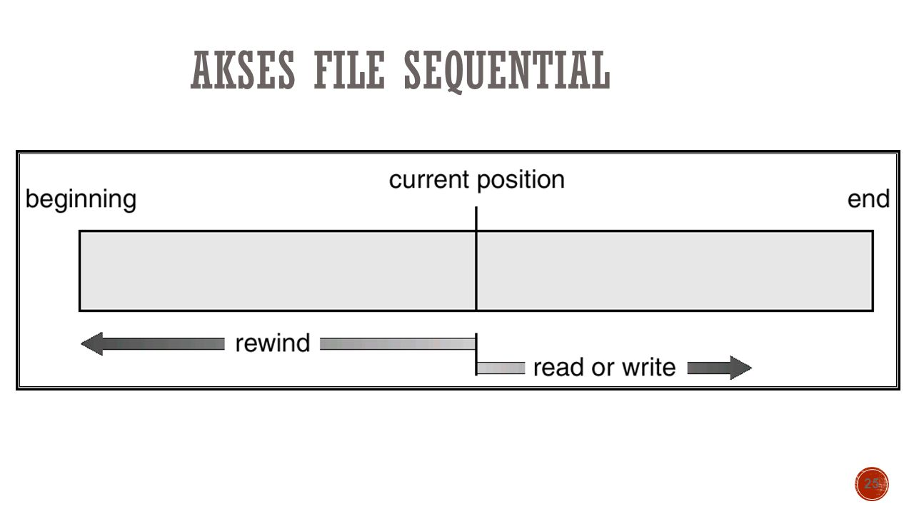 Akses File Sequential
