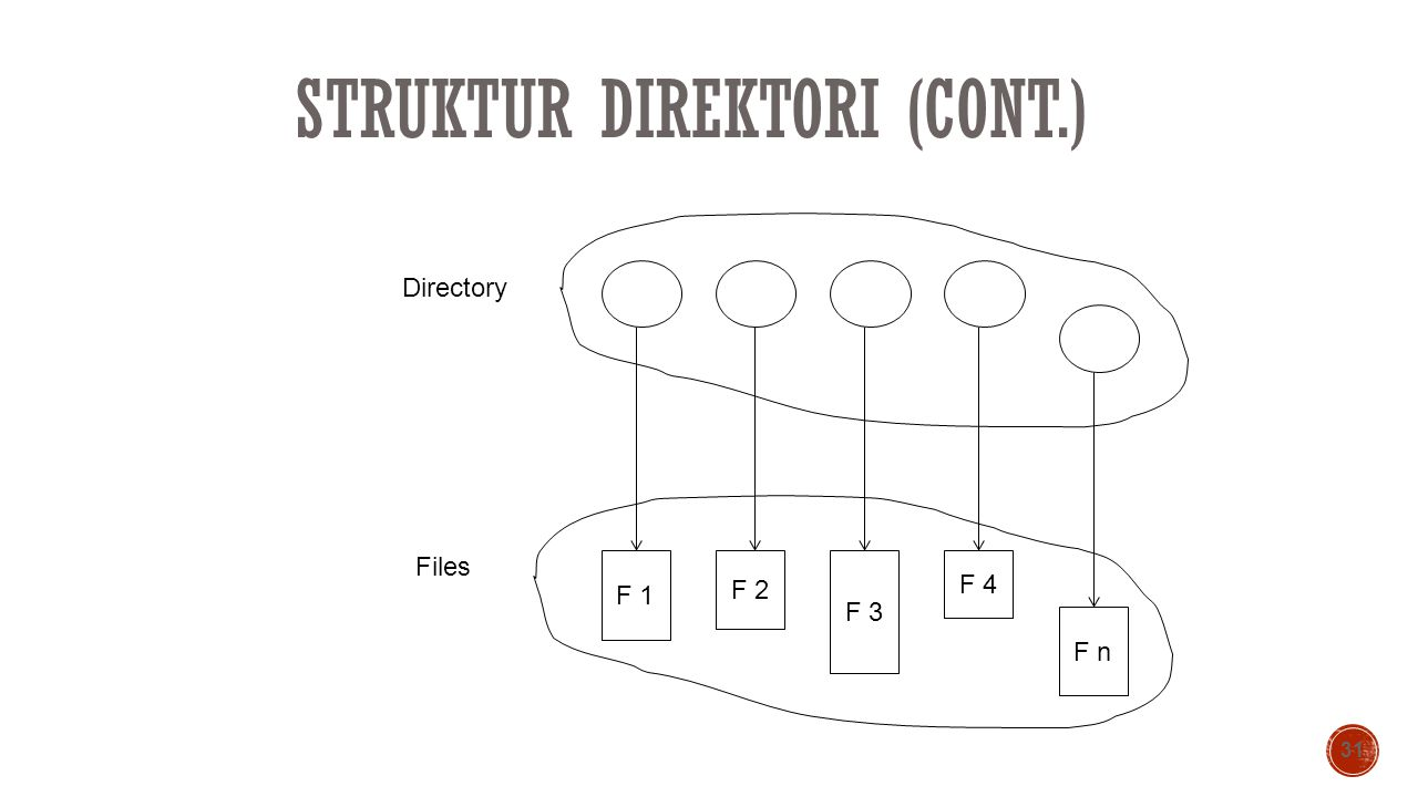 Struktur Direktori (cont.)