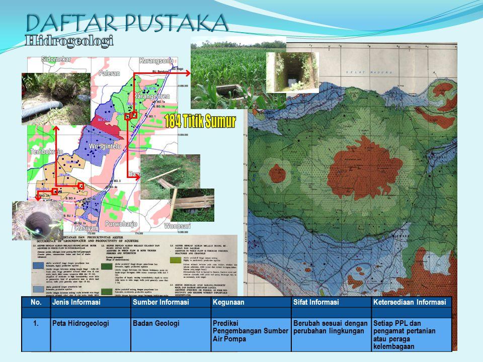 DAFTAR PUSTAKA 184 Titik Sumur Hidrogeologi No. Jenis Informasi
