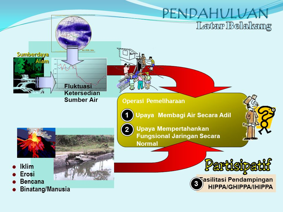 PENDAHULUAN Latar Belakang 1 2 Iklim Erosi Bencana Binatang/Manusia 3