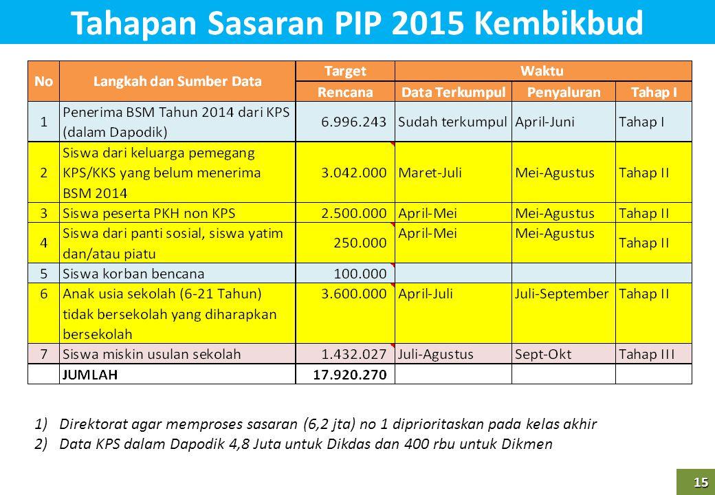Tahapan Sasaran PIP 2015 Kembikbud