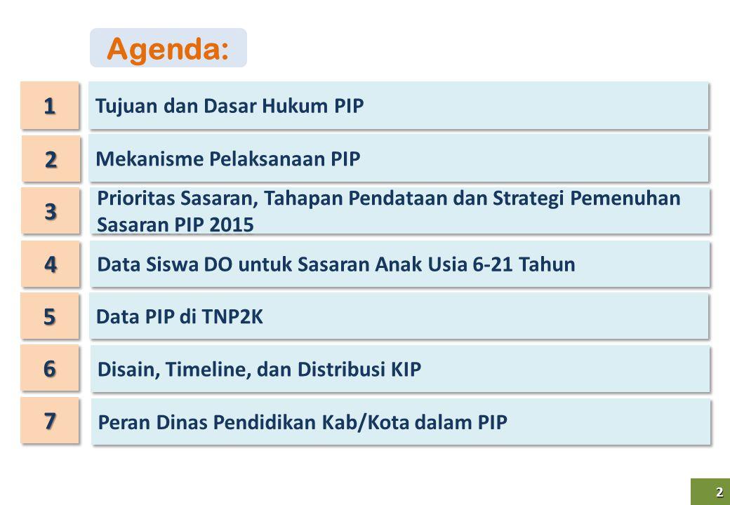 Agenda: 1 2 3 4 5 6 7 Tujuan dan Dasar Hukum PIP