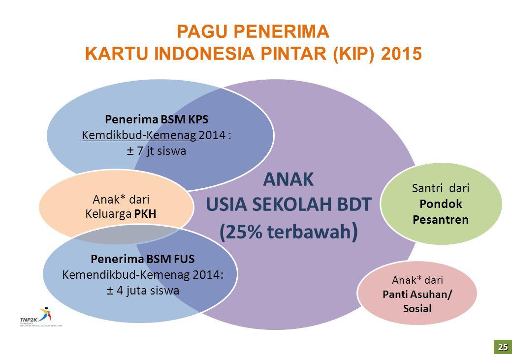 KARTU INDONESIA PINTAR (KIP) 2015