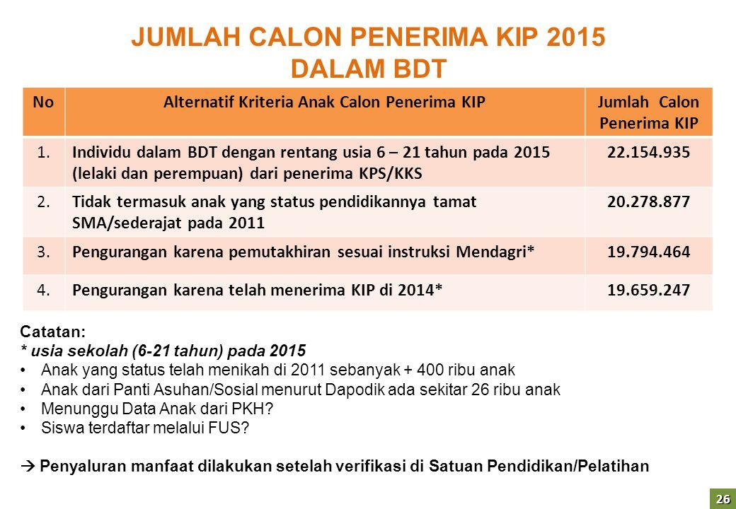 JUMLAH CALON PENERIMA KIP 2015 DALAM BDT