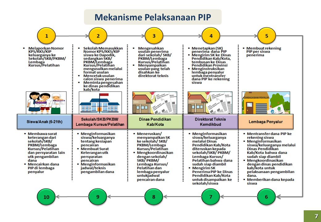 Mekanisme Pelaksanaan PIP