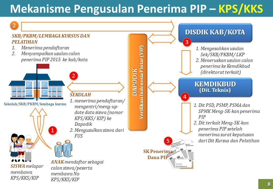 Mekanisme Pengusulan Penerima PIP – KPS/KKS