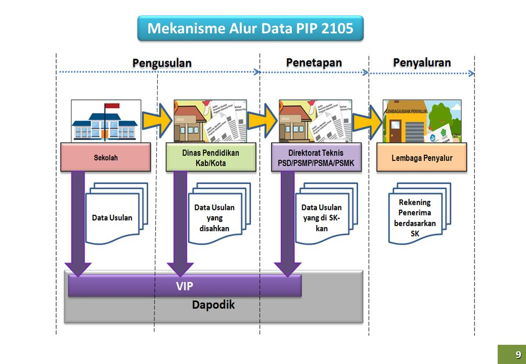 Mekanisme Alur Data PIP 2105