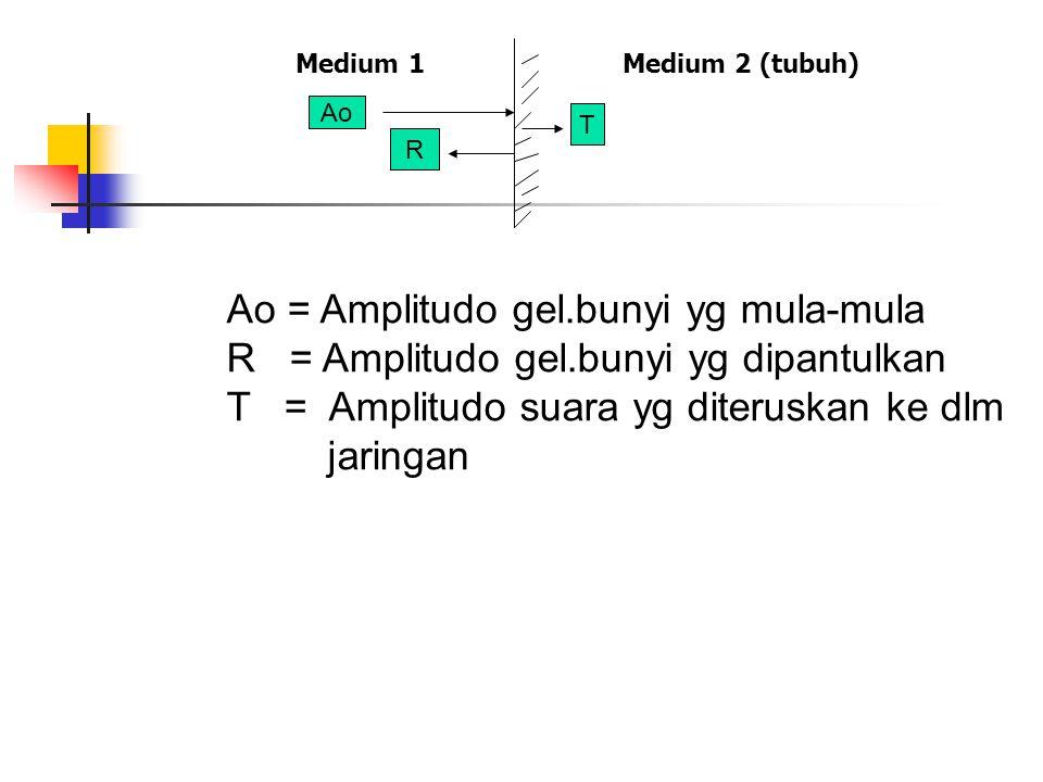 Medium 1 Medium 2 (tubuh) Ao = Amplitudo gel.bunyi yg mula-mula