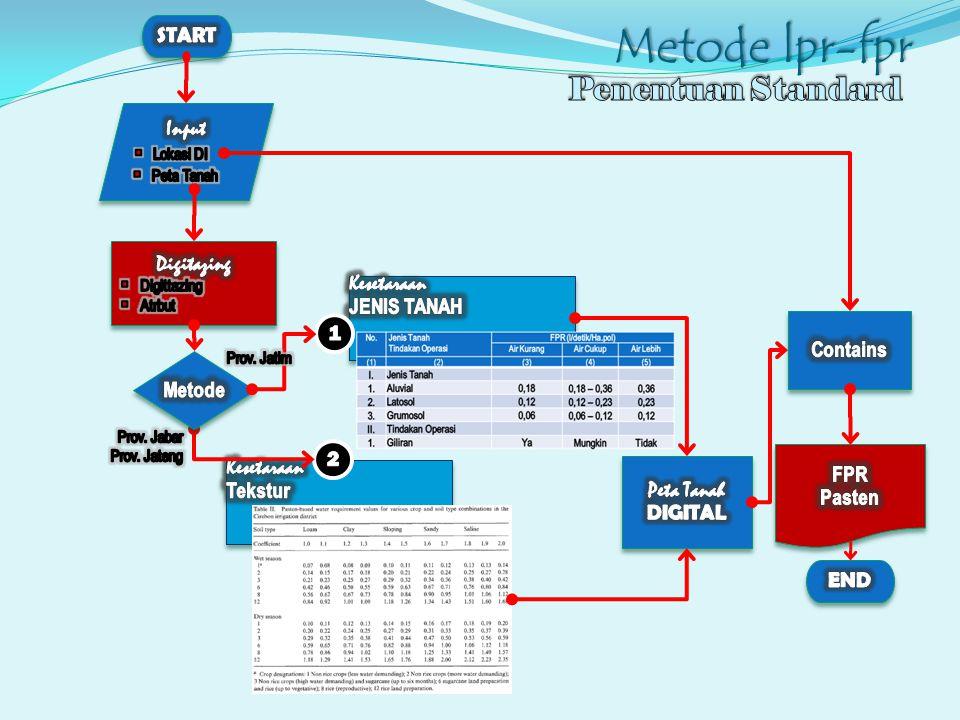Metode lpr-fpr Penentuan Standard START Input Digitazing Kesetaraan