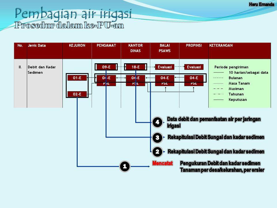 Pembagian air irigasi Prosedur dalam ke-PU-an 4 3 2 1